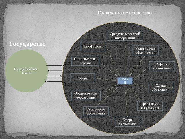 Государственная власть НАРОД Творческие ассоциации Религиозные объединения С...