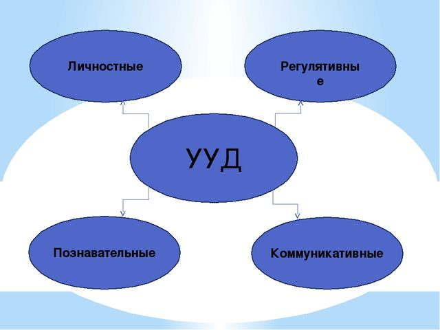 УУД Личностные Регулятивные Познавательные Коммуникативные