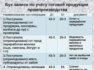 Бух записи по учёту готовой продукции промпроизводства Наименованиехозопераци