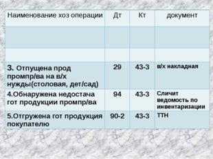 Наименованиехозоперации Дт Кт документ 3.Отпущенапродпромпр/вана в/хнужды(сто