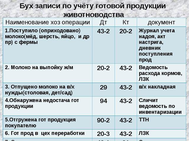 Бух записи по учёту готовой продукции животноводства Наименованиехозоперации...