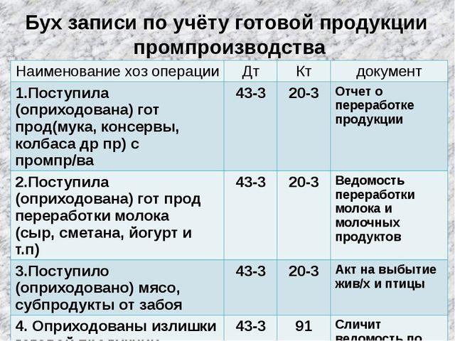 Бух записи по учёту готовой продукции промпроизводства Наименованиехозопераци...