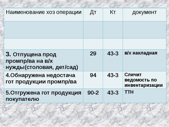 Наименованиехозоперации Дт Кт документ 3.Отпущенапродпромпр/вана в/хнужды(сто...