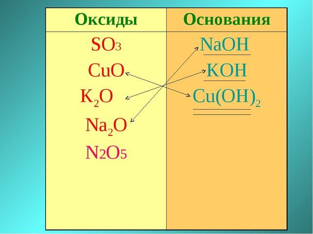 ОксидыОснования SO3 CuO K2O Na2O N2O5NaOH KOH Cu(OH)2