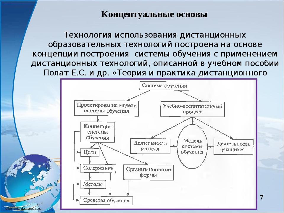 Концептуальные основы Технология использования дистанционных образовательных...