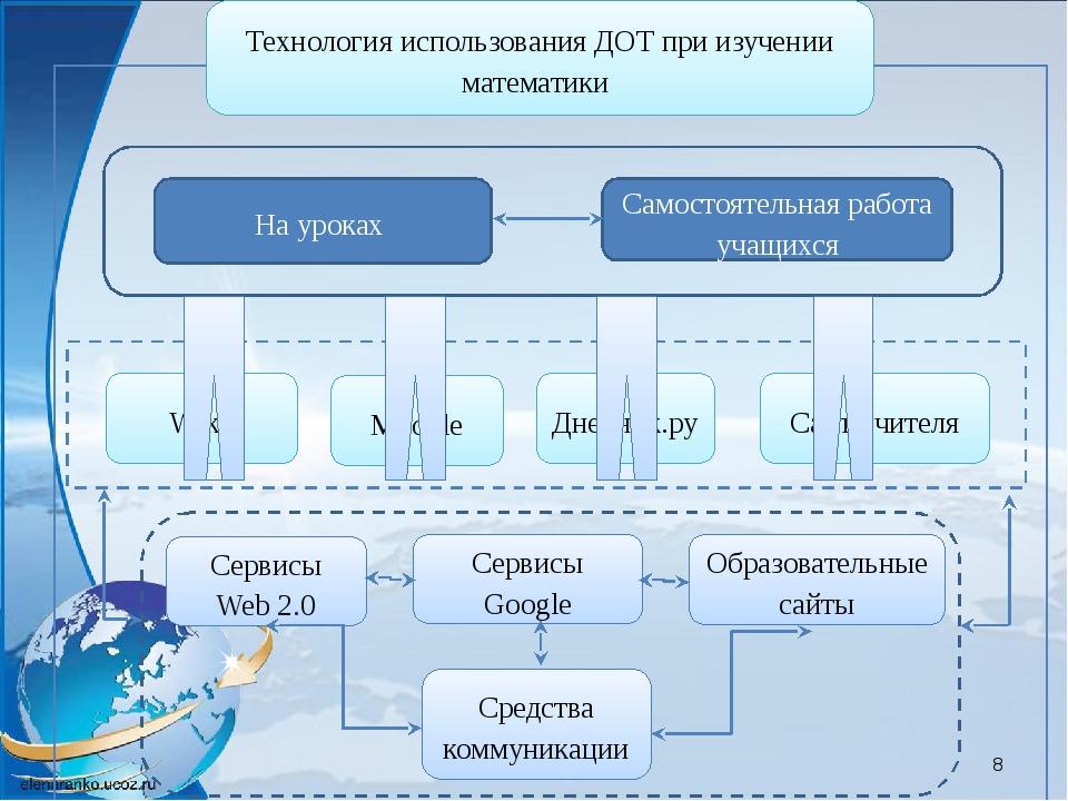 Технология использования ДОТ при изучении математики На уроках Moodle Дневни...
