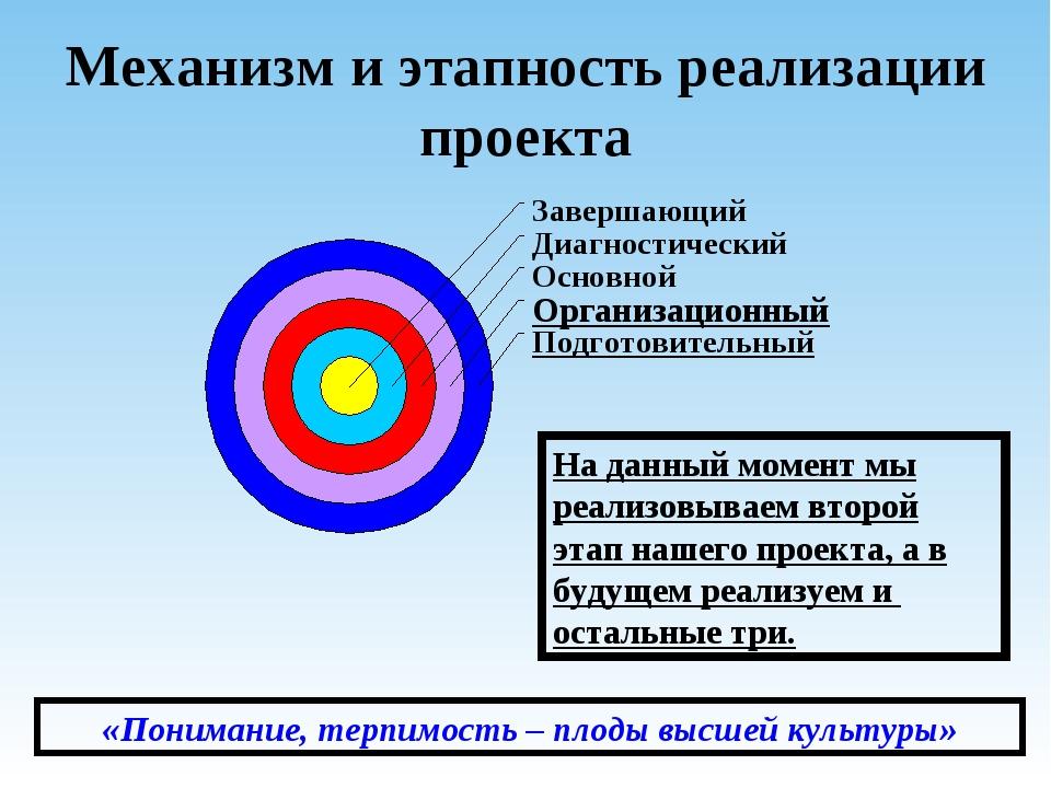 Механизм и этапность реализации проекта На данный момент мы реализовываем вто...