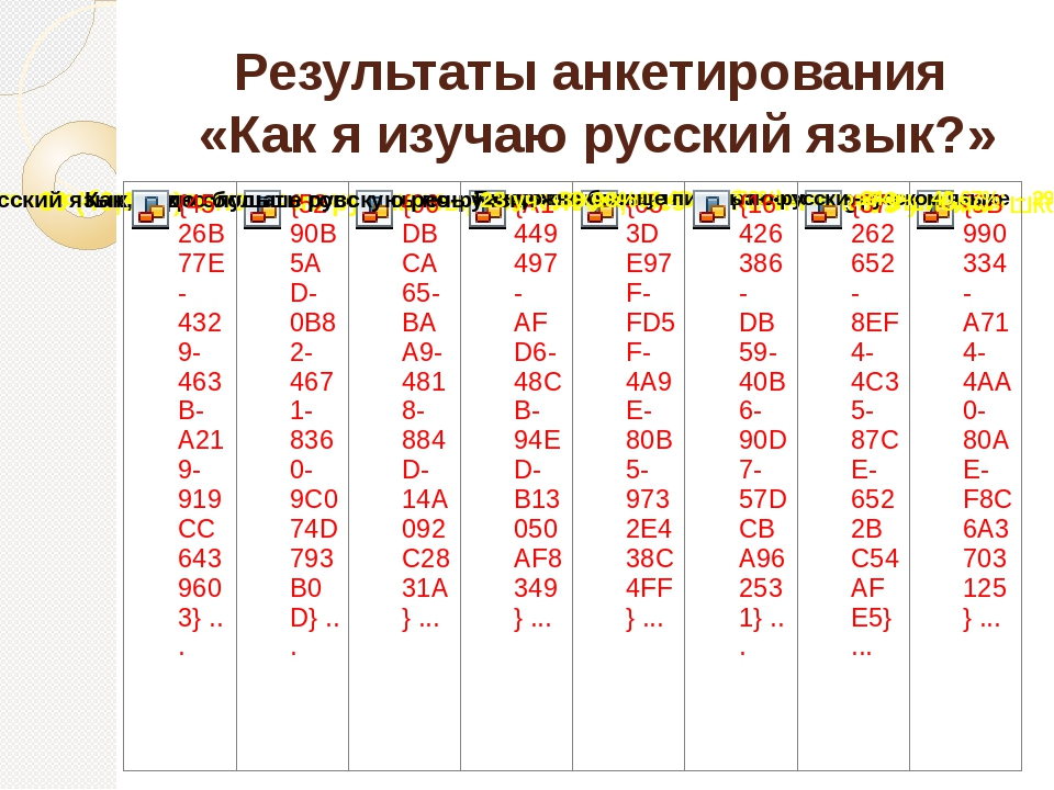 Результаты анкетирования «Как я изучаю русский язык?»
