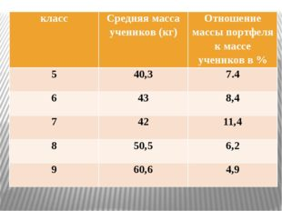 класс Средняя массаучеников (кг) Отношение массы портфеля к массеучениковв %