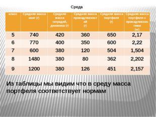 Среда Из таблицы мы видим что в среду масса портфеля соответствует нормам кла