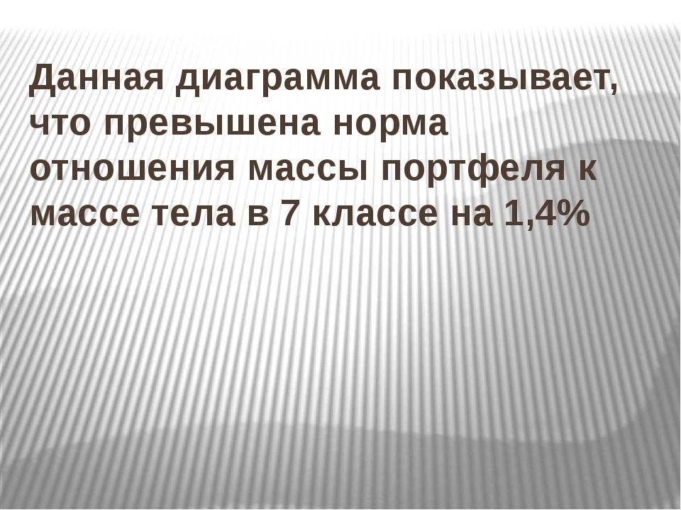 Данная диаграмма показывает, что превышена норма отношения массы портфеля к м...