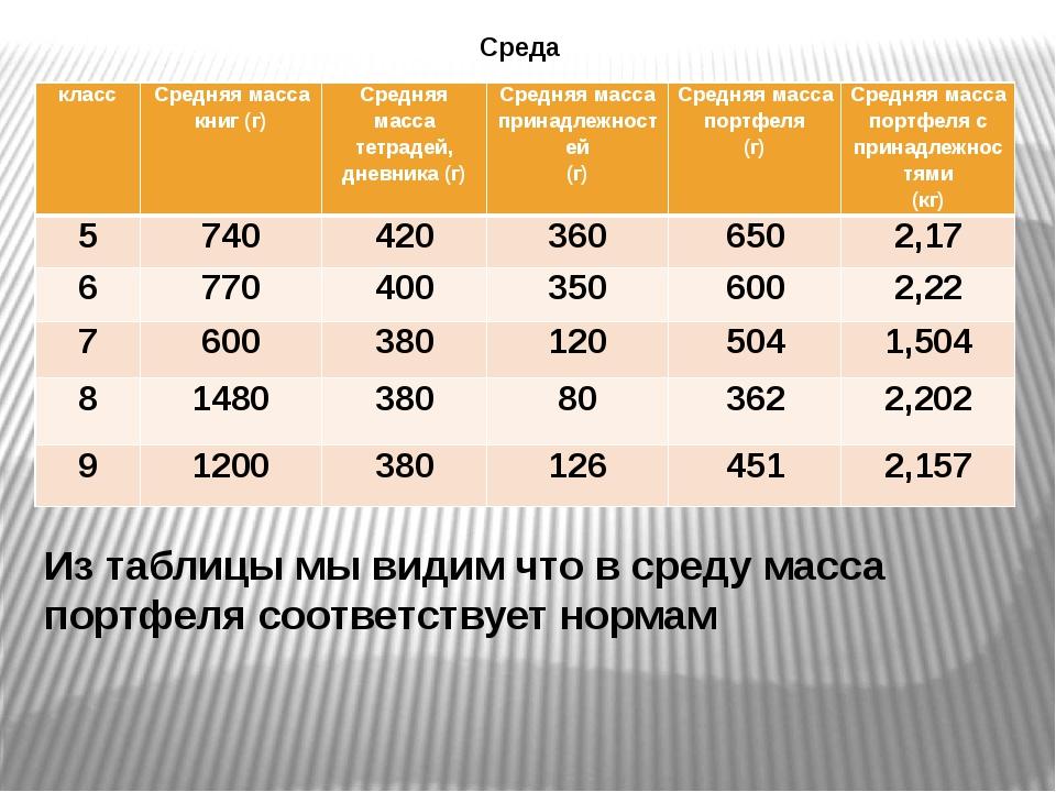 Среда Из таблицы мы видим что в среду масса портфеля соответствует нормам кла...