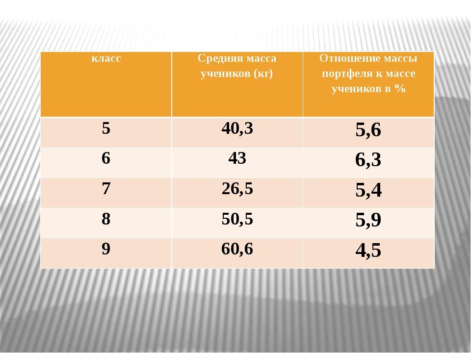 класс Средняя массаучеников (кг) Отношение массы портфеля к массеучениковв %...