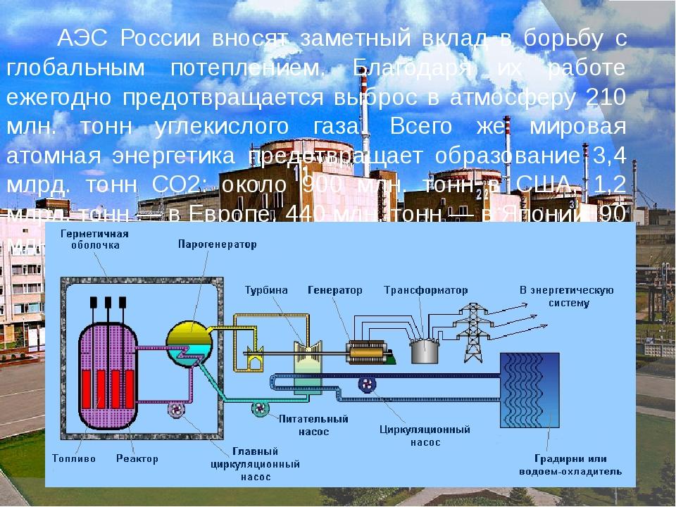 АЭС России вносят заметный вклад в борьбу с глобальным потеплением. Благодар...