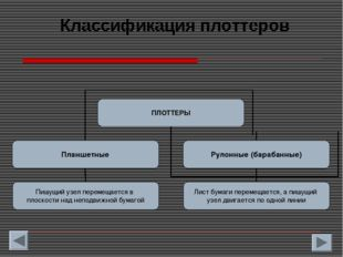 Классификация плоттеров