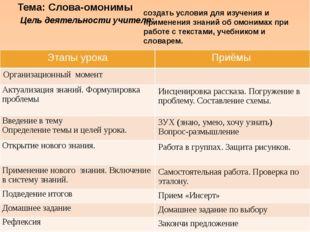 Тема: Слова-омонимы Цель деятельности учителя: создать условия для изучения и