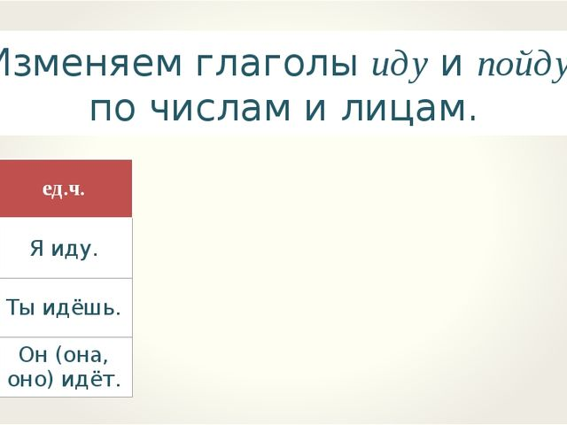 Изменяем глаголы иду и пойду по числам и лицам. Лицоед.ч. 1 – е Я иду. 2 –...
