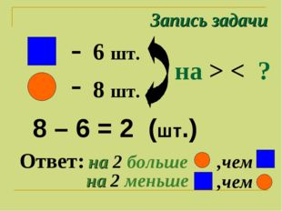 Запись задачи 6 шт. 8 шт. - - на > < ? 8 – 6 = 2 (шт.) Ответ: на 2 больше ,че