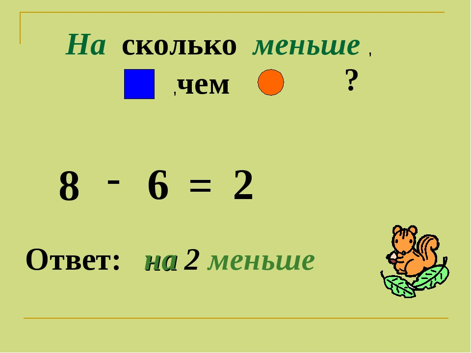 На сколько меньше , ,чем ? 8 - 6 = 2 Ответ: на 2 меньше