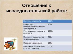 Отношение к исследовательской работе Заинтересованность 100% Работа над иссле