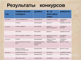 Результаты конкурсов год Наименование конкурса уровень Ф., И. участника, клас
