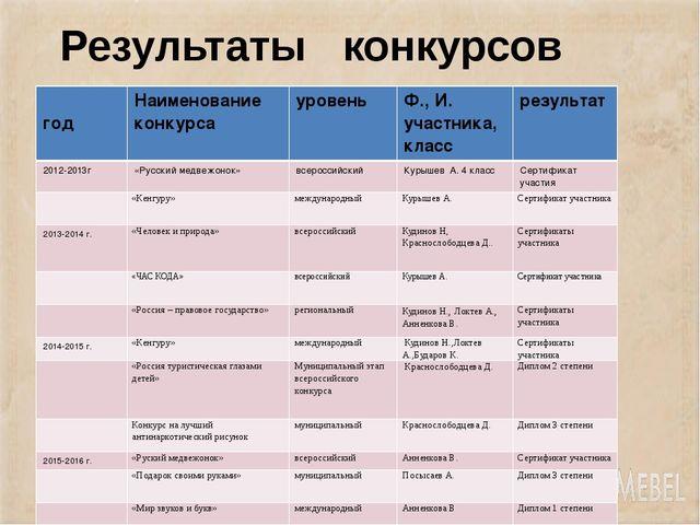Результаты конкурсов год Наименование конкурса уровень Ф., И. участника, клас...