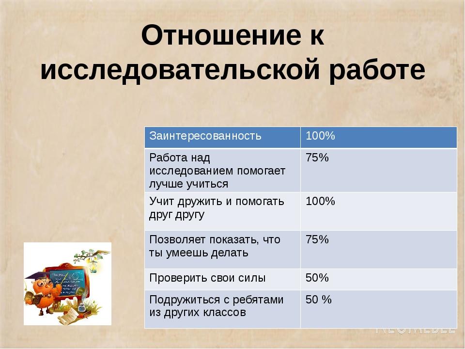 Отношение к исследовательской работе Заинтересованность 100% Работа над иссле...