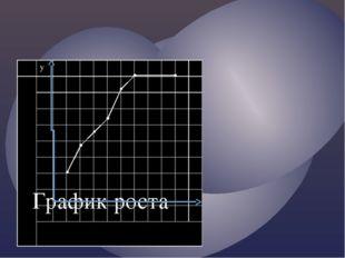 График роста у Рост(СМ) 80 70 60 50 40 30 20 10 0 1 2 3 45 6 7 8 9 Возраст (л