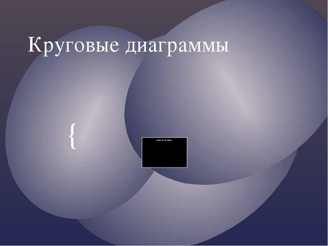 Круговые диаграммы {