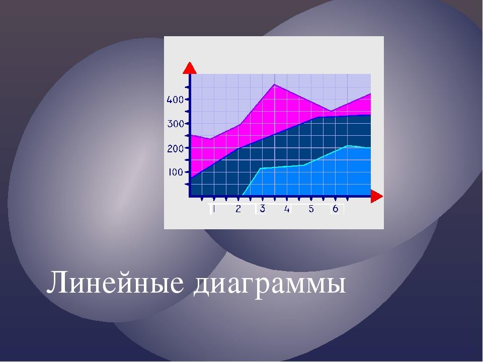 Линейные диаграммы