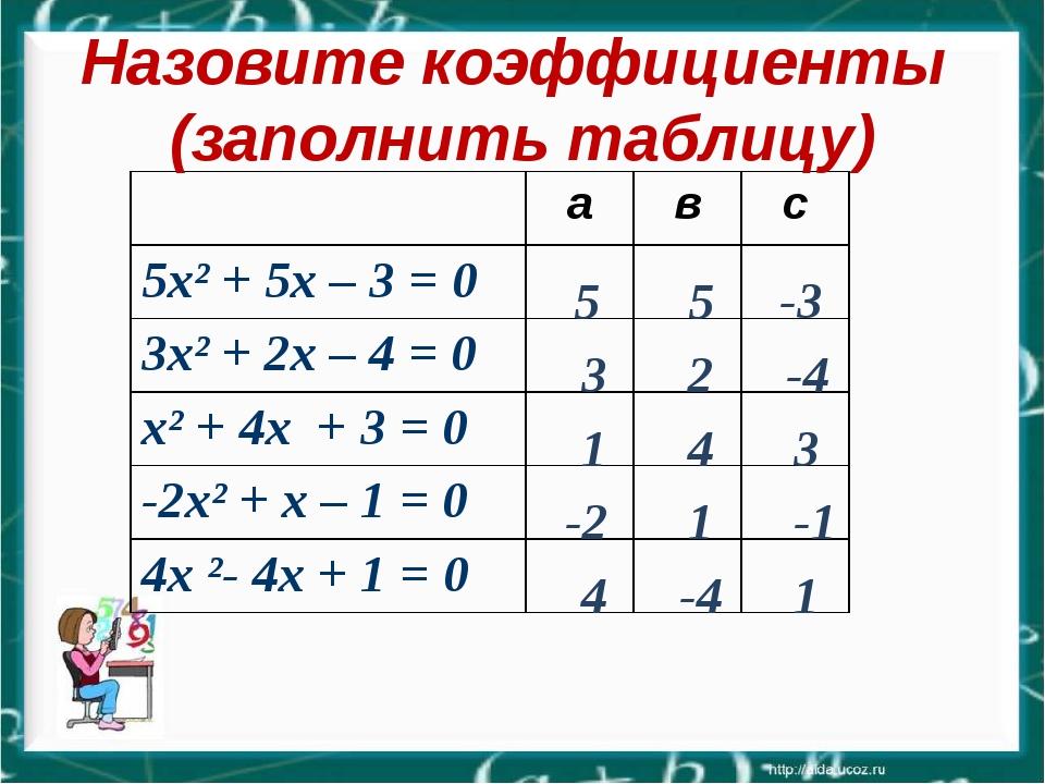 5 5 -3 3 2 -4 1 4 3 -2 1 -1 4 -4 1 Назовите коэффициенты (заполнить таблицу)...