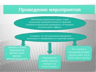 Проведение мероприятия Выполнение вышеперечисленных этапов организации мероп