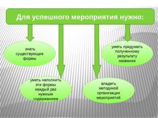 Для успешного мероприятия нужно: знать существующие формы уметь наполнить эти