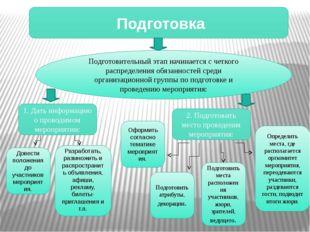 Подготовка Подготовительный этап начинается с четкого распределения обязанно