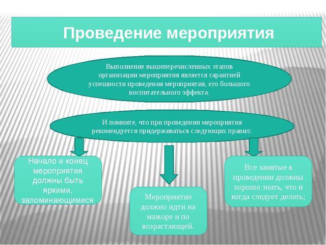 Проведение мероприятия Выполнение вышеперечисленных этапов организации мероп...