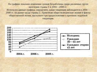 На графике показано изменение уровня безработицы среди различных групп населе