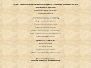 ГОСУДАРСТВЕННЫЕ ПОЛИТИЧЕСКИЕ МЕРЫ/ПРОГРАММЫ ПО СОКРАЩЕНИЮ УРОВНЯ БЕЗРАБОТИЦЫ