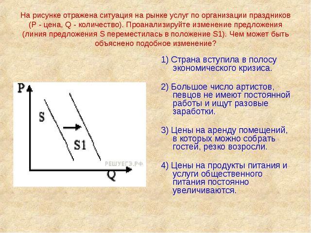 На рисунке отражена ситуация на рынке услуг по организации праздников (Р - це...