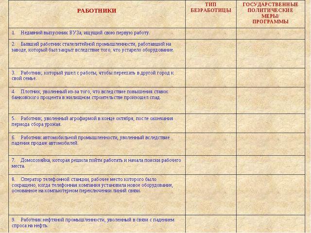 РАБОТНИКИТИП БЕЗРАБОТИЦЫГОСУДАРСТВЕННЫЕ ПОЛИТИЧЕСКИЕ МЕРЫ/ ПРОГРАММЫ 1....
