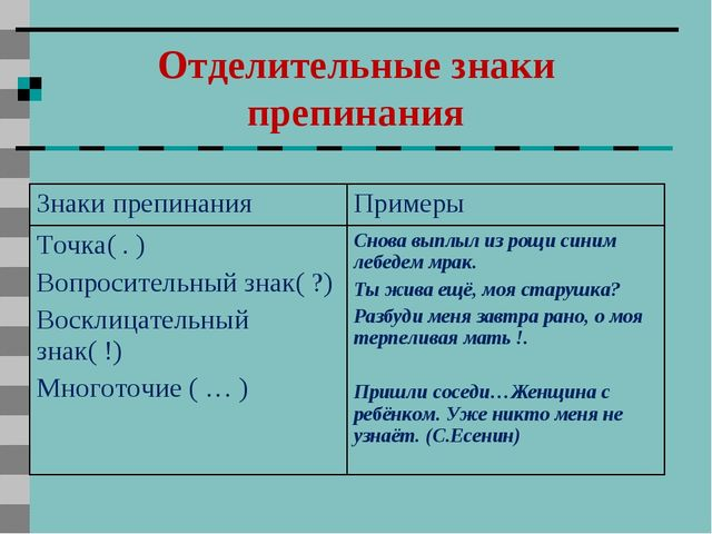 Отделительные знаки препинания Знаки препинанияПримеры Точка( . ) Вопросител...