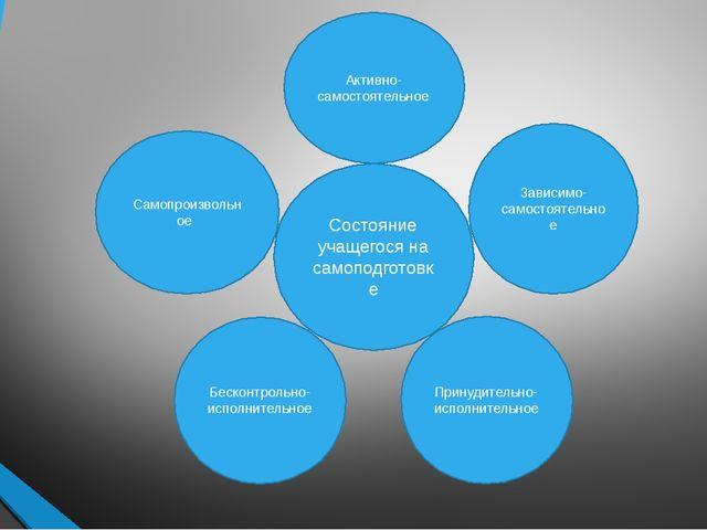 с Состояние учащегося на самоподготовке Активно-самостоятельное Самопроизволь...