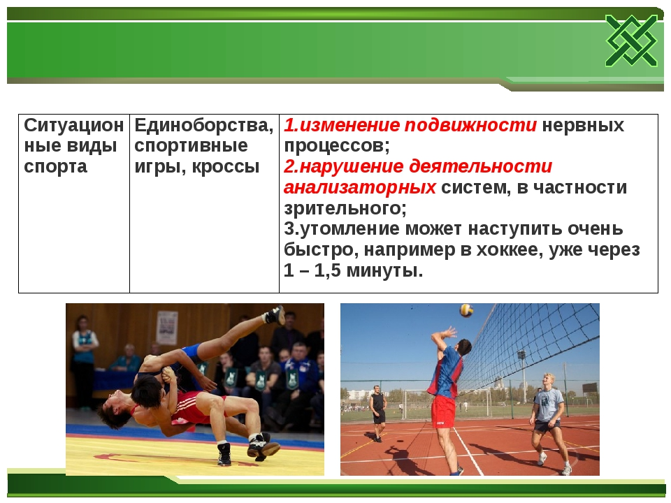 Ситуационные виды спортаЕдиноборства, спортивные игры, кроссыизменение подв...