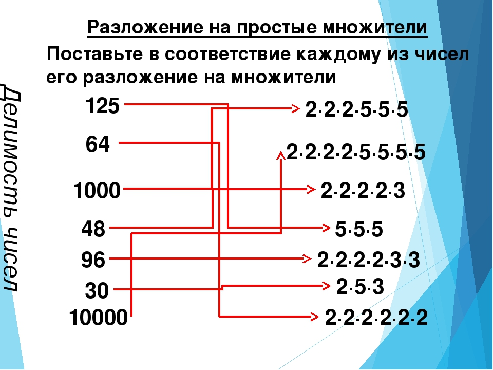 Делимость чисел Разложение на простые множители 125 48 1000 64 30 96 10000 5·...