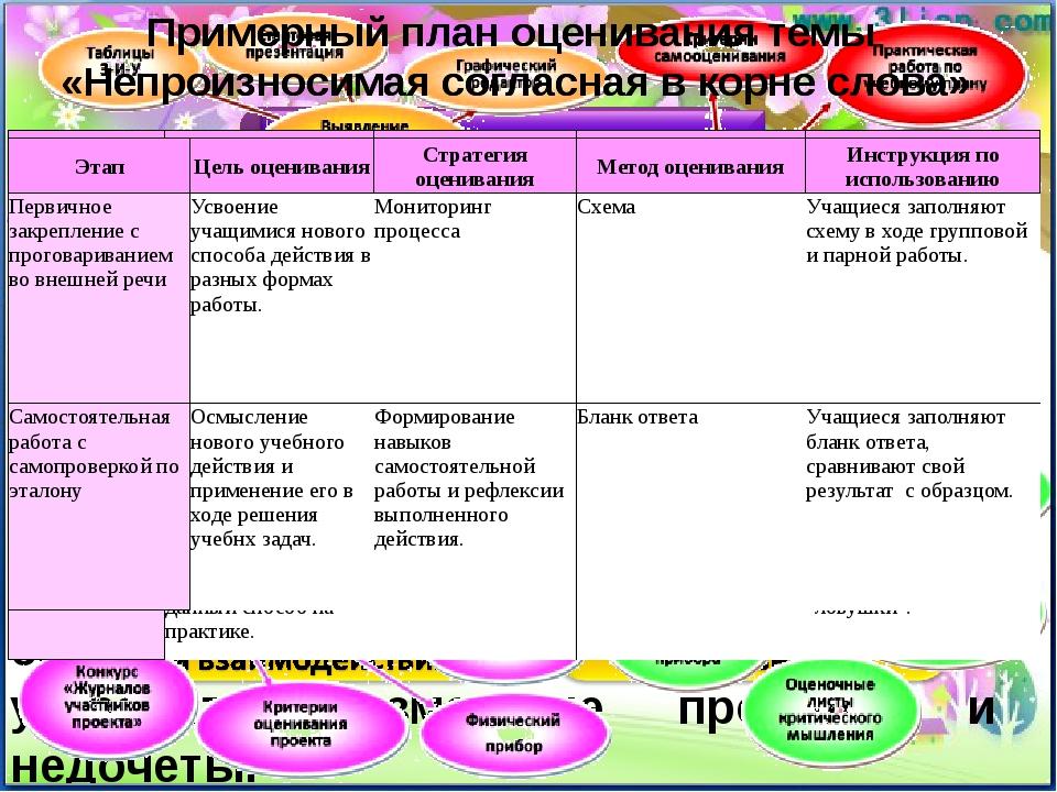 ФОРМИРУЮЩАЯ ОЦЕНКА- предназначена для определениятекущегоуровня усвоения з...