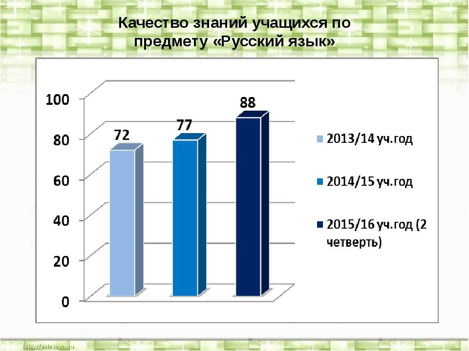 Качество знаний учащихся по предмету «Русский язык»
