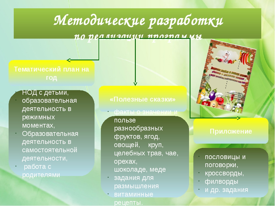 Методические разработки по реализации программы Тематический план на год «Пол...