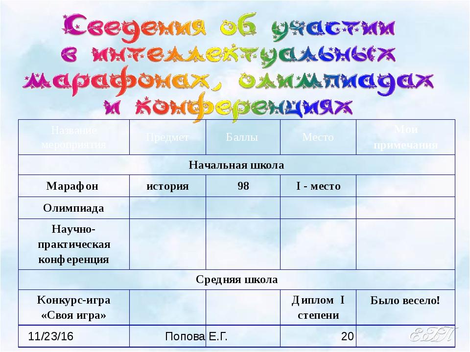 Попова Е.Г. Название мероприятия Предмет Баллы Место Мои примечания Начальна...