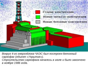 Вокруг 4-го энергоблока ЧАЭС был построен бетонный саркофаг (объект «Укрытие»