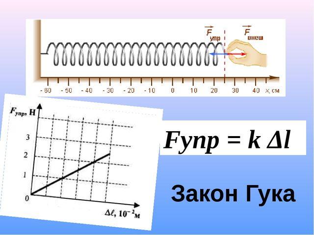 Fупр = k Δl Закон Гука