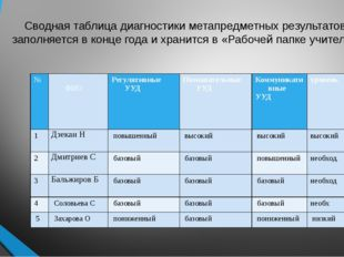Сводная таблица диагностики метапредметных результатов заполняется в конце го